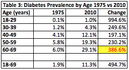 Table 3 Diabetes by Age