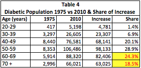 Table 4 Share of increase